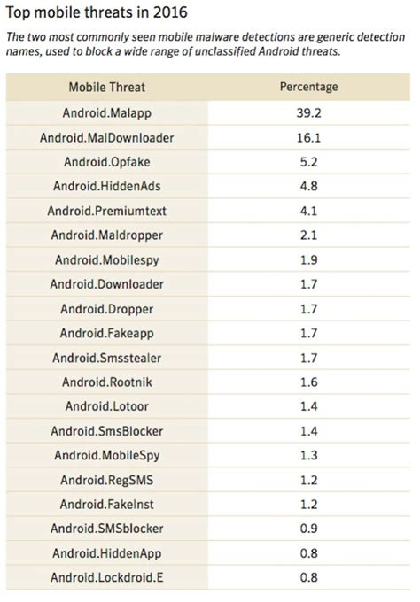 better mobile android android vs ios security which is better computerworld