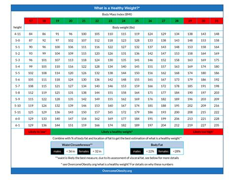 The Weight Is by Appendix A What Is A Healthy Weight Chart Overcome