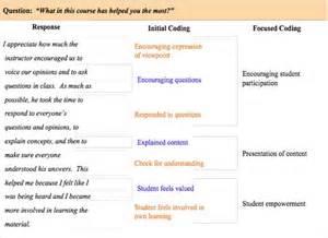 guide template qualitative research qualitative coding exles search phdreams