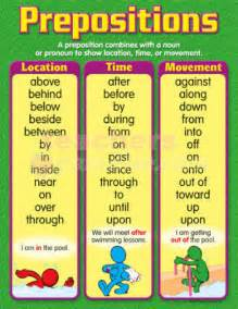 Printable english grammar worksheets prepositions of place worksheets