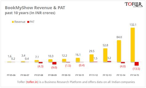 Bookmyshow Revenue | bookmyshow revenues cross inr 100 cr in fy 14 15