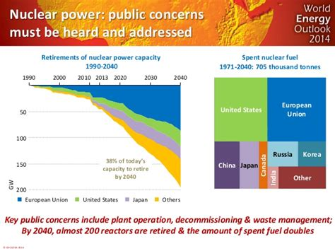world energy outlook 2017 books 169 oecd iea 2014 50 100