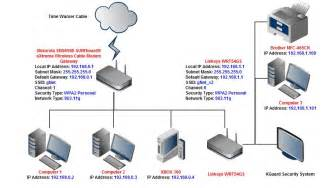 Home Network Setup by Solved Home Network Setup Help Motorola Amp Linksys
