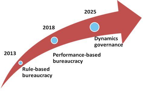 Revitalisasi Administrasi Negara Reformasi Birokrasi reformasi birokrasi pemerintah net