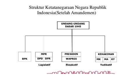 sistem pemerintahan indonesia lengkap sejarah dan penjelasan markijar
