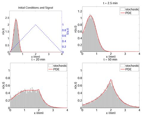 pattern formation pde ijms free full text excitation and adaptation in