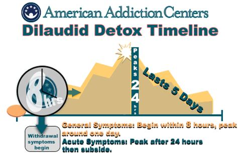 Dilaudid Detox Time dilaudid abuse side effects and withdrawal river oaks