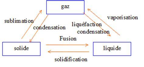 connaissances gnrales physique et chimie concours
