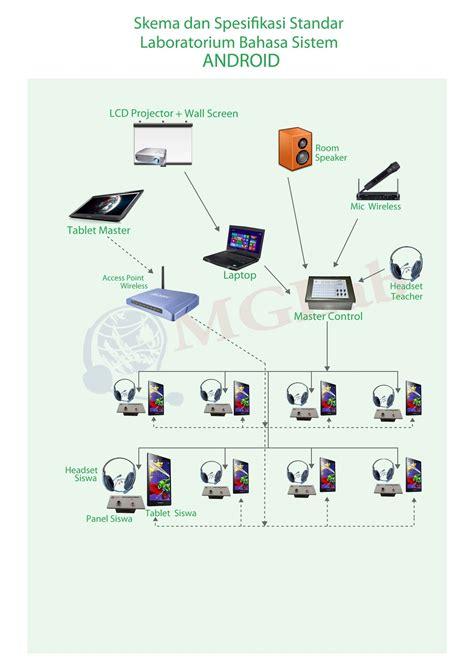 Mic Addons Meja Wireless 4 Channel Berkualitas jual laboratorium bahasa software lab bahasa murah berkualitas
