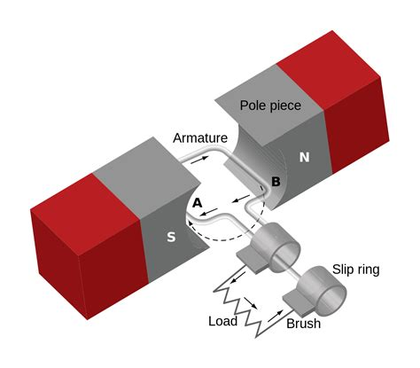 single phase induction generator wiki single phase generator