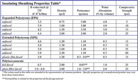 r value table cp 0604 incorporating insulating sheathing into the