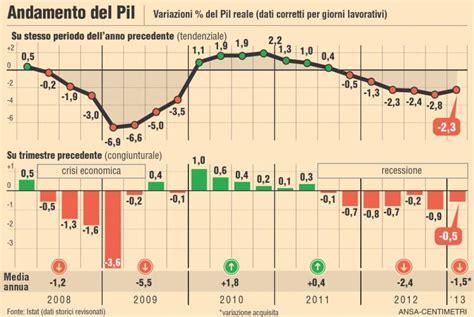 prodotto interno lordo italia 2012 tassi sotto il 5 per il btp a 30 anni investireoggi it