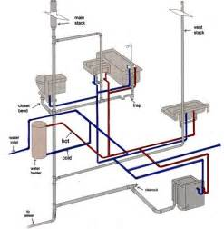 bathroom waste plumbing diagram the system of pipes that carries water and waste to a