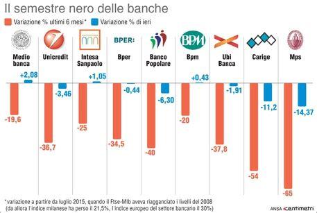 banche quotate in borsa il semestre nero delle banche mps e carige le peggiori