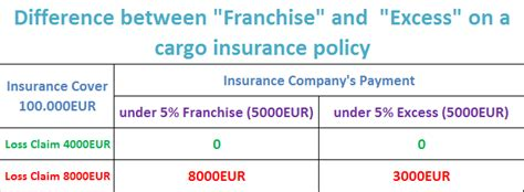 what does in excess mean when buying a house what does quot franchise quot and quot excess quot mean on an insurance policy advancedontrade com