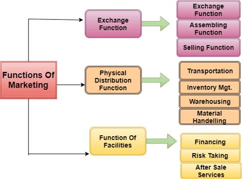 Mb2 Marketing Functions Producers Mba Research by Functions Of Marketing Mba Tuts
