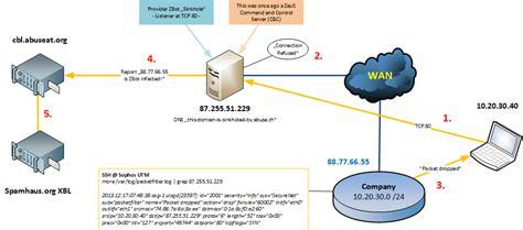 Home Network Design Dmz finding zeus bot zbot with sophos utm network guy
