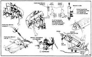 Hydraulic Brake System Description Utility Hydraulic System Continued Wheel Brake System