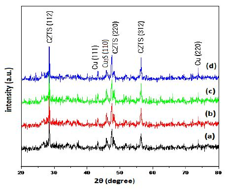 x ray diffraction pattern for copper x ray diffraction patterns of czts thin films with copper