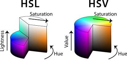 hsl color hsl color model decomposition in blender meshlogic