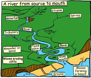 themes in the book river and the source oaks valley school parts of a river