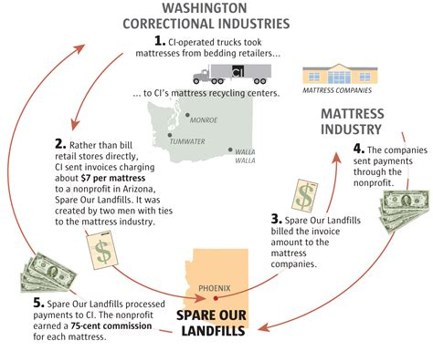 Seattle Mattress Disposal by Sell Block The Empty Promises Of Prison Labor