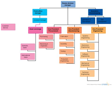 room structure diagram rooms division organizational chart creately