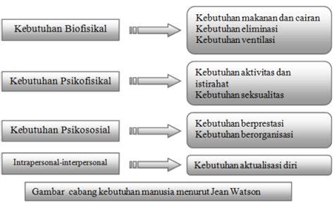 Catatan Ringkas Kebutuhan Dasar Manusia catatan hati seorang pelajar makalah teori keperawatan jean watson
