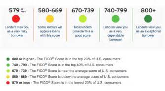 minimum credit score for new car loan how many points will a car loan raise my credit koees