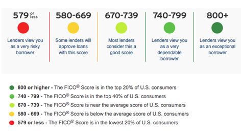 what your credit score should be to buy a house will getting a car loan improve your credit score heck no