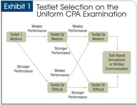 cpa exam sections difficulty how the cpa exam is scored aicpa another71 com
