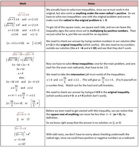 Solving Radical Equations Worksheet Algebra 2 by Solving Rational Inequalities Worksheet Kuta Solving