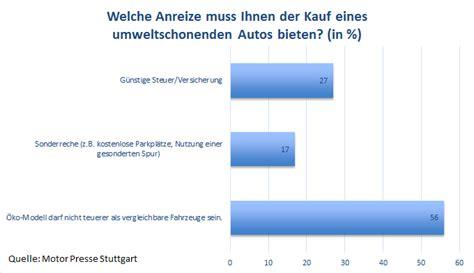 Kfz Versicherung Kosten Pro Jahr by Kfz Kosten Was Kostet Autofahren In Deutschland