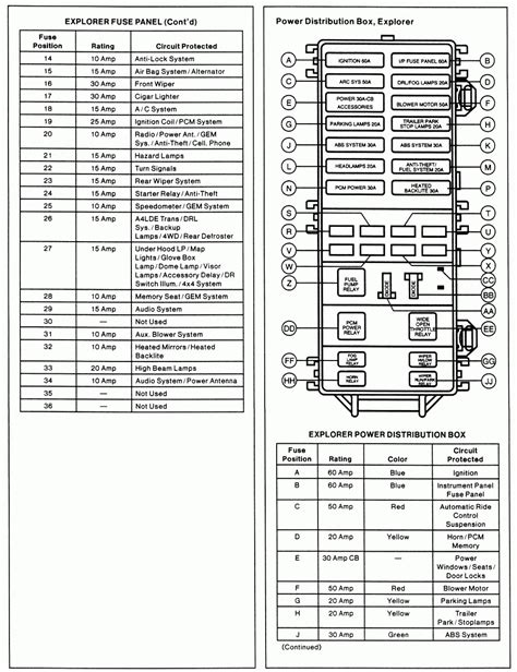 2003 ford explorer fuse diagram 2003 ford explorer 4 0 fuse box diagram puzzle bobble