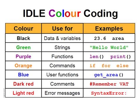 colors in python python idle colour codes by csstuff teaching resources tes