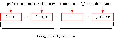 java pattern underscore declaring native methods