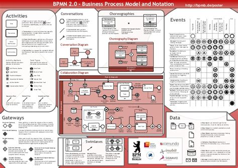 bpmn diagram poster bpmn diagram notations image collections how to guide and refrence