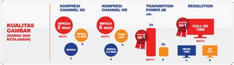 Tv Wilayah Bandung big tv wilayah kota bandung dan sekitarnya