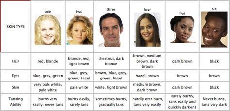 skin types skin types