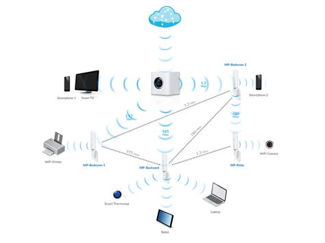 what is home wi fi mesh technology lifi