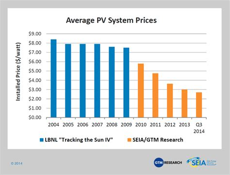 photovoltaic cost solar power