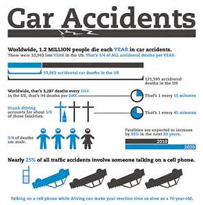 Car accident texting car accident statistics