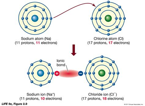 covalent bond diagram savvy chemist ionic bonding 2 dot and cross diagrams