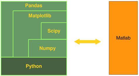 Tutorial Python Numpy | comparison between python and matlab