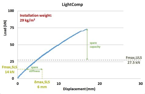 Floor Deflection Limits by Lightcomp Brusselsretrofitxl