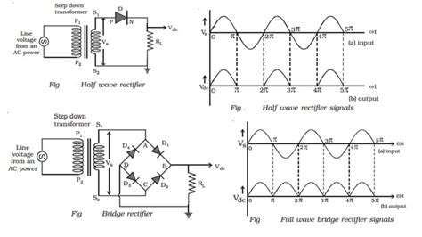 junction diode characteristics and rectification pn junction diode as half wave and bridge wave rectifier study material lecturing notes