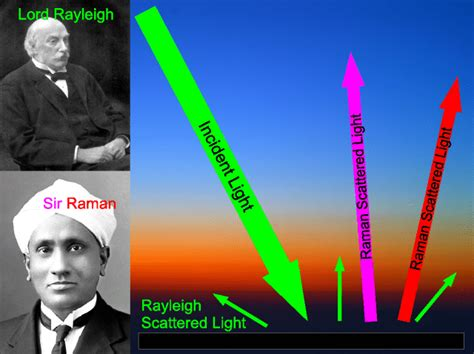 The Lord Of Blue Sky by Why The Sky Is Blue Lord Rayleigh Sir Raman And Scattering