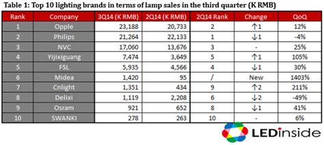 top lighting manufacturers in the trendforce opple top l manufacturer in china in third