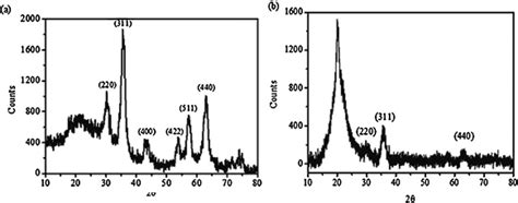 xrd pattern of copper oxide nanoparticles x ray diffraction xrd pattern of iron oxide