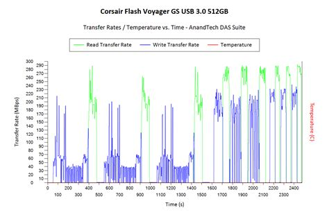 Flasdisk Usb Corsair Voyager Gs Usb 30 128gb Cmfvygs3c 128gb corsair flash voyager gs usb 3 0 512gb flash drive capsule